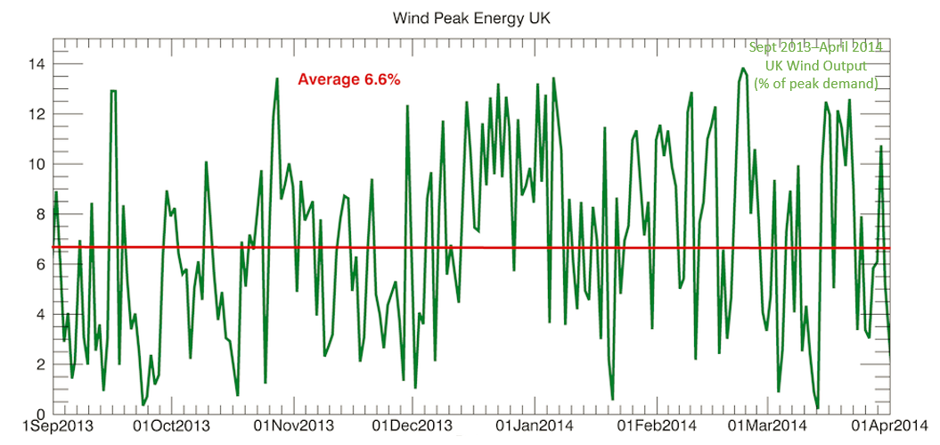 random and intermittent wind supply